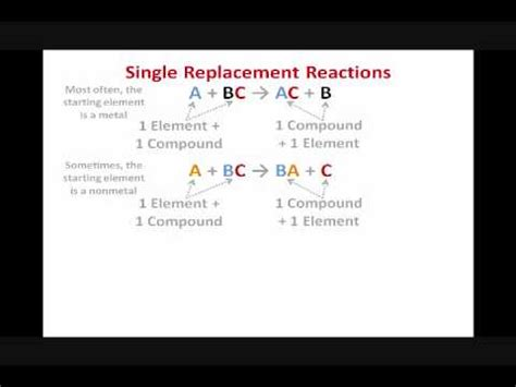 Predicting Products For Single Replacement Reactions Youtube