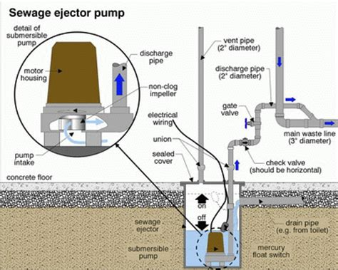 ejector pumps west chicago il installation repair sales
