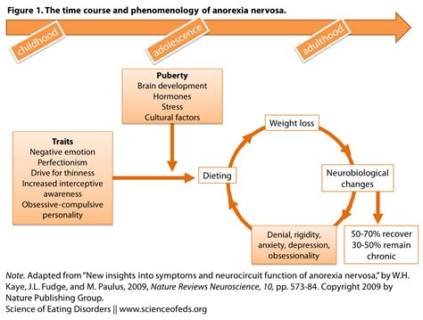 symptoms  anorexia   consequence science