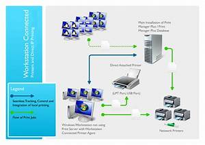 Installation In A Workgroup With Direct Ip Printing   U2013 Print Manager