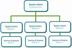 Administering Multiple Schools  U2013 Schoology Support