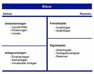 Bilanz Berechnen : gewinn aus bilanz ~ Themetempest.com Abrechnung