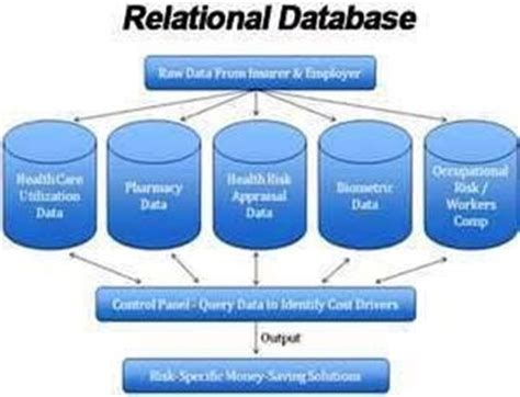 relational database design intro to relational database design entity relationship