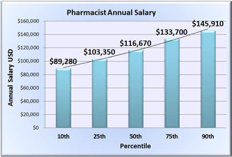 Pharmacist Pay Scale by Pharmacist Salaries The Pharmacist