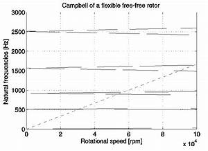 Campbell Diagram Of The Free