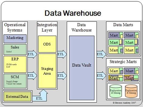 aggregate tables in data warehouse exles we connect you do you know what is database
