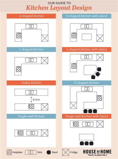 kitchen island spacing kitchen cabinet layout guide axiomseducation com