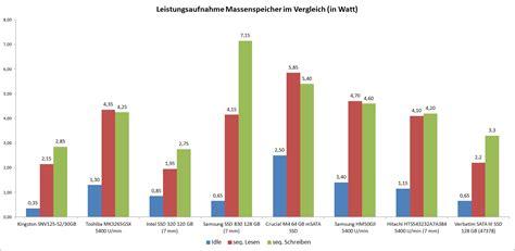 Im Vergleich test samsung ssd 830 series 128 gb notebookcheck tests