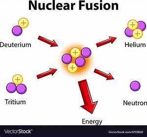 Diagram Showing Nuclear Fusion Royalty Free Vector Image