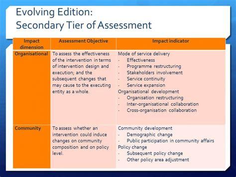social impact assessment excel