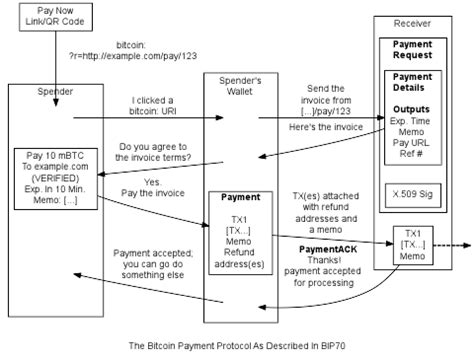 Bitcoin is an invention of money, not explicitly payments. Payment Processing — Bitcoin