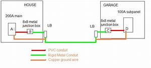8x8 Junction Box Bonding - Electrical