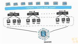 Share The Knowledge  Virtual Storage Area Network  Vsan