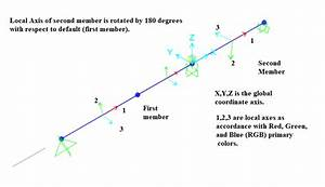 Deflection And Bending Moment Diagram In Sap2000
