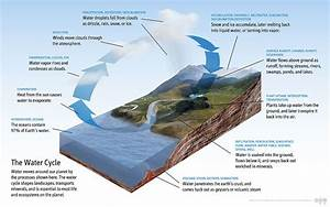 Are There Other Ways Than Evaporation For Worlds Water To