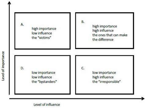 stakeholder analysis importanceinfluence matrix multi