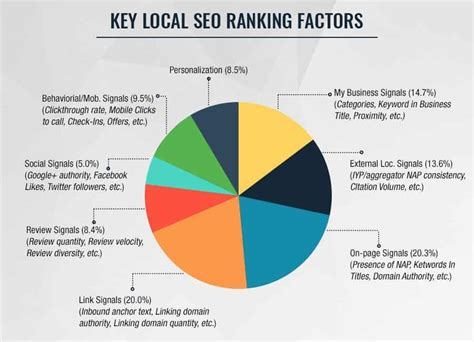 Seo Ranking by Ultimate Local Seo Checklist For 2019