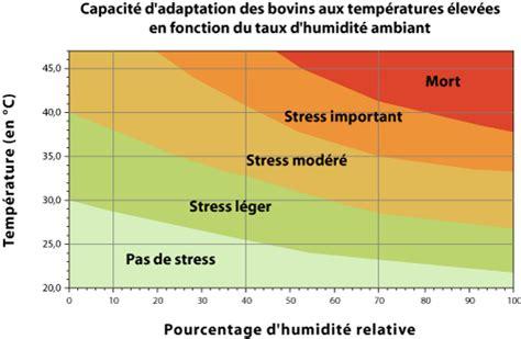 temperature chambre b chambre bébé température et taux d humidité 180517