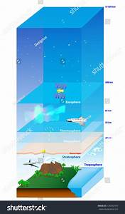 Atmosphere Earth Layer Vector Diagram Stock Vector