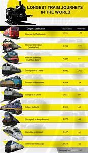 Longest Train Journeys in the World - Infographics ...