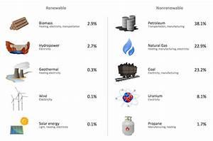 worksheet. Renewable And Nonrenewable Resources Worksheet ...