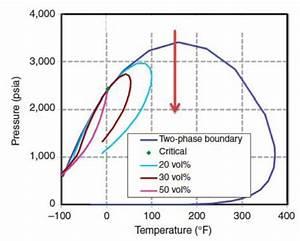 Pvt Diagram For Reservoir Fluid  Cgr 75 Stb  Mmscf