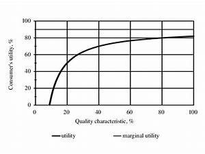 Dependence Of Consumer U0026 39 S Utility And Raw Material Quality
