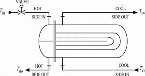 Shell And Tube Heat Exchanger Input Output