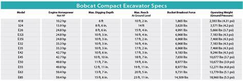 bobcat compact excavators  spec guide compact equipment