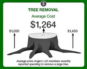 Tree Trimming Cost Estimate by Is Tree Removal A Diy Project Angies List