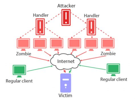 How To Protect Your Vps Hosting From Ddos Attacks. Work Signs. Tennis Fan Signs Of Stroke. Cough Signs. 8 June Signs. Infected Signs. Riser Room Signs. Grunge Signs. Lucu Signs