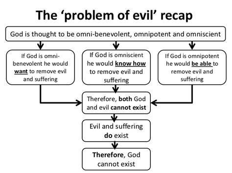 Problem Of Evil Essay by Lesson 6 Christian Problem Of Evil