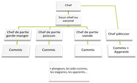 hierarchie cuisine comment s 39 organise une brigade michel sarran