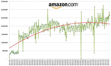 Amazon Changes Prices Millions Of Times Every Day Zdnet