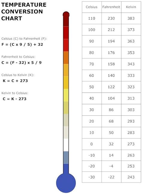 temperature chart temperature conversion chart education pinterest