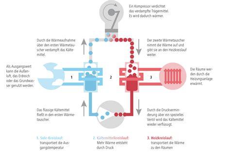 wie funktioniert wärmepumpe w 228 rmepumpe solera