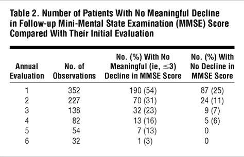 Variability In Annual Mini-mental State Examination Score