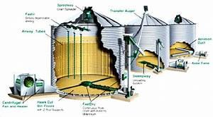 Schematic Diagram Of Cylindrical Grain Storage Bins With