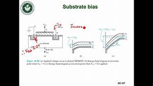 Ee327 Lec 28d - Substrate Bias Band Diagrams