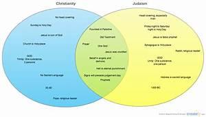 Christianity Vs  Judaism   Venn Diagram
