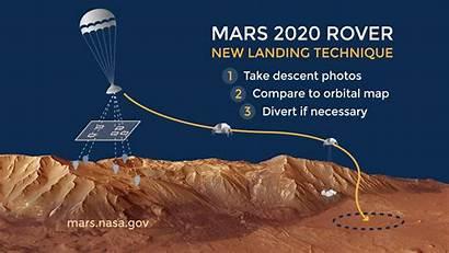 Landing Mars Descent Entry Rover Nasa Range
