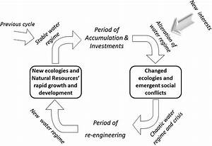 A General Model Of Cycles Of Capital Accumulation And Interventions In