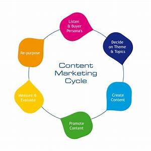 File:Content-marketing-cycle jpg - Wikimedia Commons