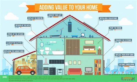 How To Add Value To Your Home {infographic} Best