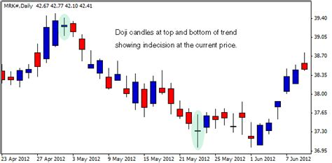 Stock Candele 4 candlestick patterns every trader should