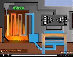 How Thermal Power Station Works  By Ocs   Octavesim Com