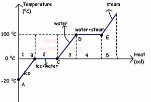Gcse Physics  Thermal Properties