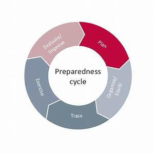 National Preparedness Cycle