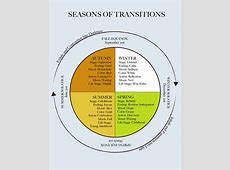 Seasons of Transitions « Conscious Transitions