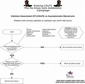 Fast And Frugal Diagnostic Algorithm For Differentiating